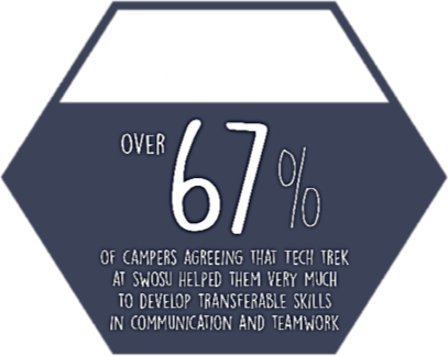 image of a hexagonal figure filled with type that says over 67 percent of campers agreeing that Tech Trek at SWOSU helped them try much to develop transferable skills in communication and teamwork.