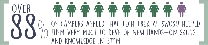 image that says over 88 percent of campers agreed that tech trek at SWOSU helped them very much to develop new hands-on skills and knowledge in STEM. There is a graphic of eight green women icons, one purple and green woman icon and one purple icon.
